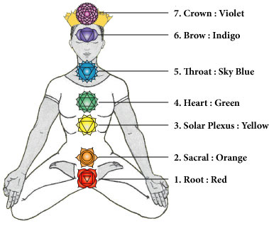 Chakra System - Lisa Smith EverettLisa Smith Everett
